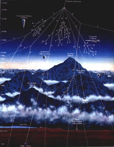 Resultado de imagen para rayos cosmicos gif